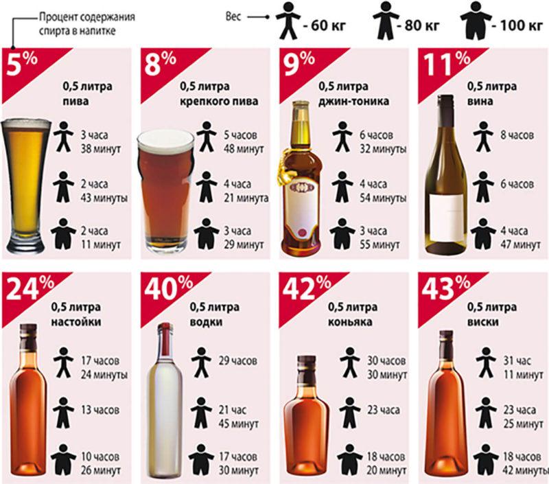 Время выхода алкоголя из организма
